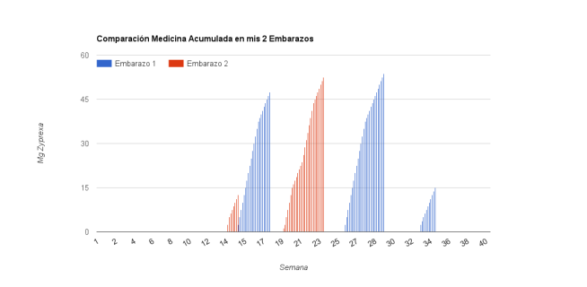 comparacion_zyprexa_en_embarazos_bipolares